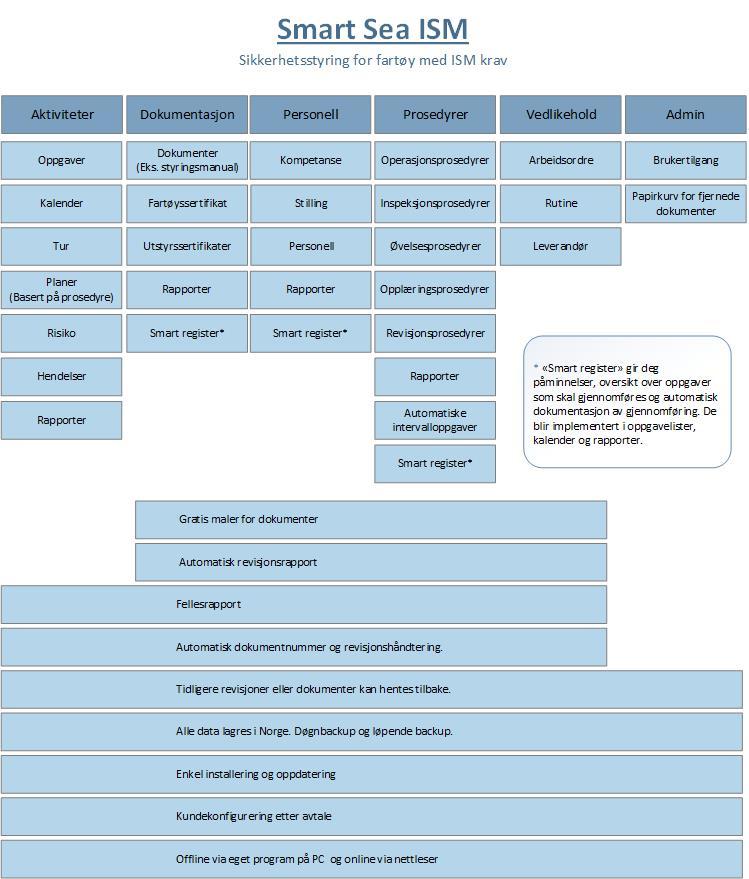 ISM Moduler, Dokumentasjon, Personell, Prosedyrer, Vedlikehold