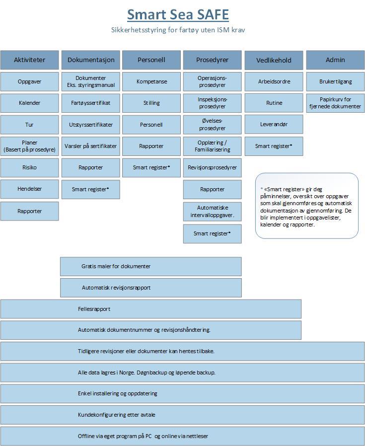 Moduler i SAFE, Aktiviteter, Dokumentasjon, Sertifikater, Personell, Prosedyrer, Vedlikehold